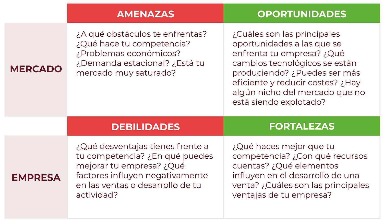 Análisis DAFO de restaurante. Marketing para restaurantes
